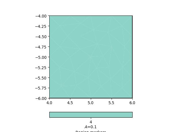 pygimli meshtools — pyGIMLi - Geophysical Inversion and Modelling