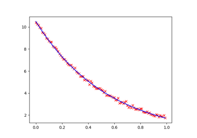Heat equation in 1D — pyGIMLi - Geophysical Inversion and Modelling