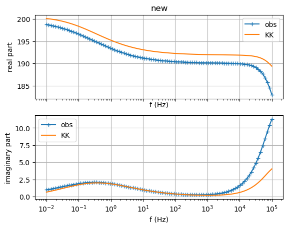 plot fitting sip signatures