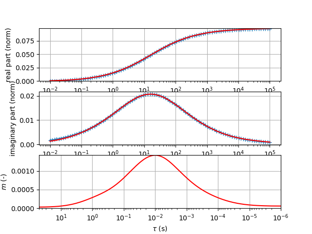 ../../_images/sphx_glr_plot_fitting_sip_signatures_007.png
