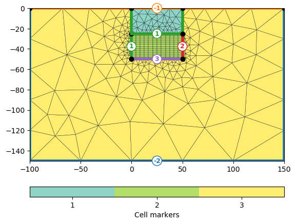 Building a hybrid mesh in 2D — pyGIMLi - Geophysical