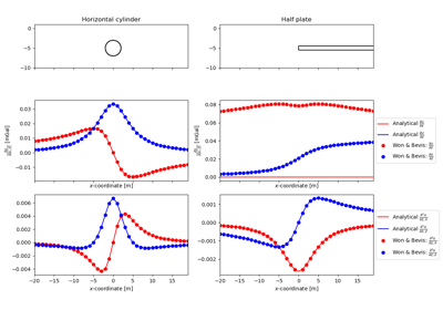 ../../_images/sphx_glr_plot_mod-gravimetry-integration-2d_thumb.png